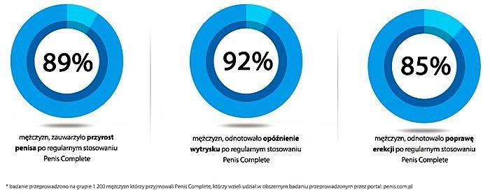 yp-Penis_Complete_wykres.jpg